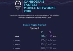 ក្រុមហ៊ុន Smart Axiata បន្តនាំមុខក្នុងបណ្តាញ 4G របស់ខ្លួន ដោយបានឈ្នះពានរង្វាន់ជាក្រុមហ៊ុនផ្គត់ផ្គង់សេវាអ៊ិនធឺណិតចល័តឈានមុខគេនៅកម្ពុជា