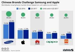 Samsung បាននាំមុខគេនៅក្នុងត្រីមាសទី 3 ឆ្នាំ 2017 នេះ ស្របពេលដែលក្រុមហ៊ុនចិនចំនួន 3 ឈរនៅចំណាត់ថ្នាក់កំពូលទាំង 5